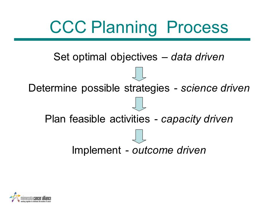 CCC Planning Process Set optimal objectives – data driven Determine possible strategies - science driven Plan feasible activities - capacity driven Im