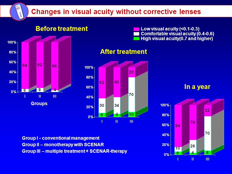 Changes in visual acuity without corrective lenses Low visual acuity (<0.1-0.3) Comfortable visual acuity (0.4-0.6) High visual acuity(0.7 and higher) Before treatment After treatment In a year Group I - conventional management Group II – monotherapy with SCENAR Group III – multiple treatment + SCENAR-therapy Groups