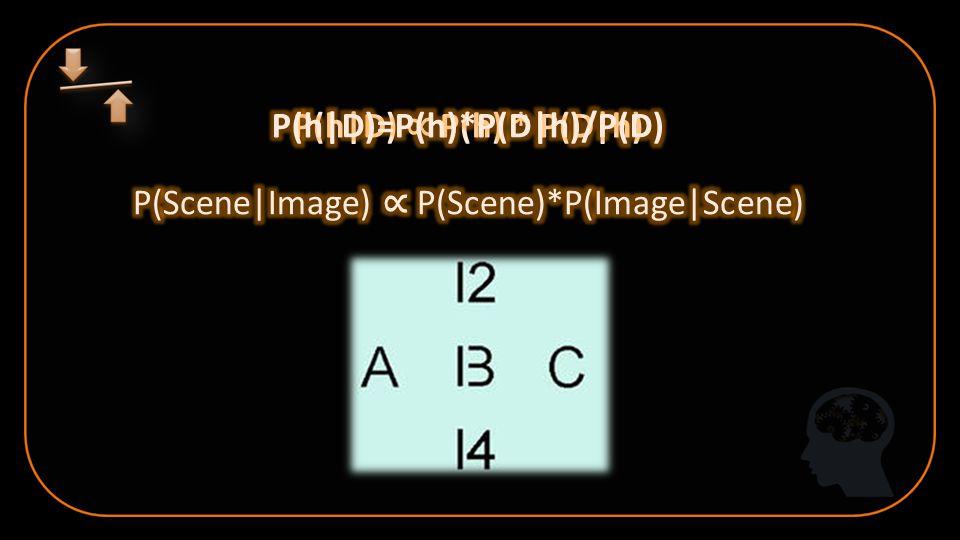 P(h|D) ∝ P(h) * P(D|h)