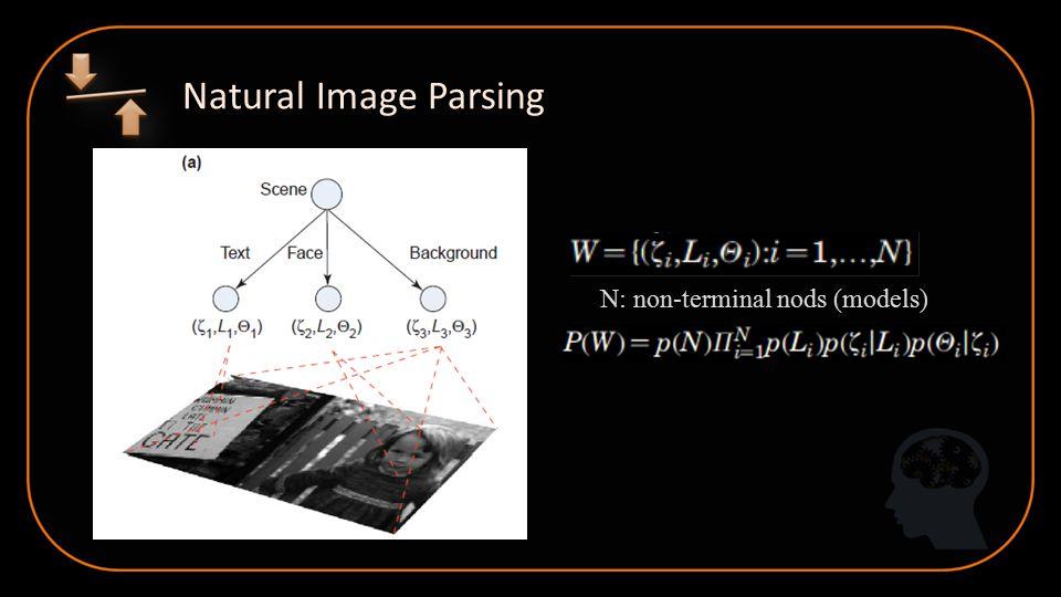 Natural Image Parsing N: non-terminal nods (models)