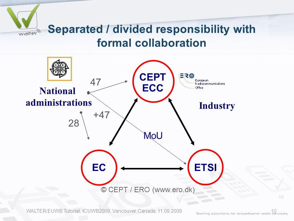 10 Separated / divided responsibility with formal collaboration National administrations Industry MoU CEPT ECC ETSIEC 47 28 © CEPT / ERO (www.ero.dk) +47 WALTER/EUWB Tutorial, ICUWB2009, Vancouver, Canada, 11.09.2009