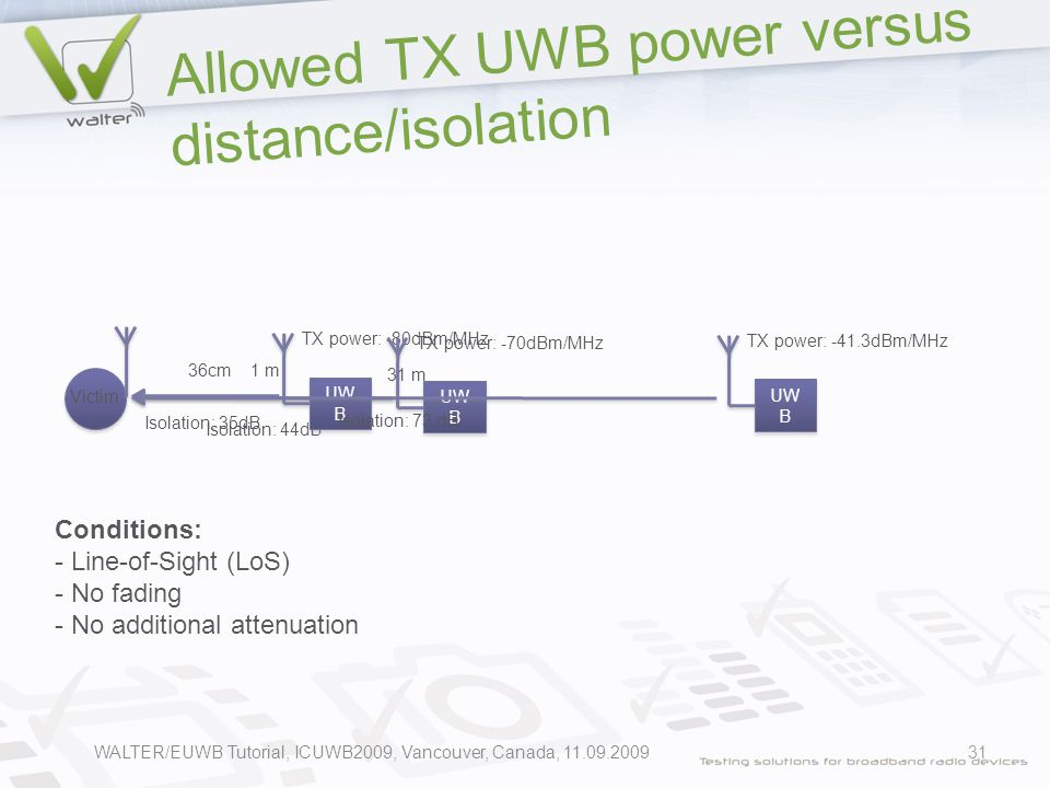 Allowed TX UWB power versus distance/isolation 31 Victim 36cm Isolation: 35dB 1 m Isolation: 44dB UW B TX power: -80dBm/MHz UW B TX power: -70dBm/MHz UW B TX power: -41.3dBm/MHz 31 m Isolation: 73 dB Conditions: - Line-of-Sight (LoS) - No fading - No additional attenuation WALTER/EUWB Tutorial, ICUWB2009, Vancouver, Canada, 11.09.2009