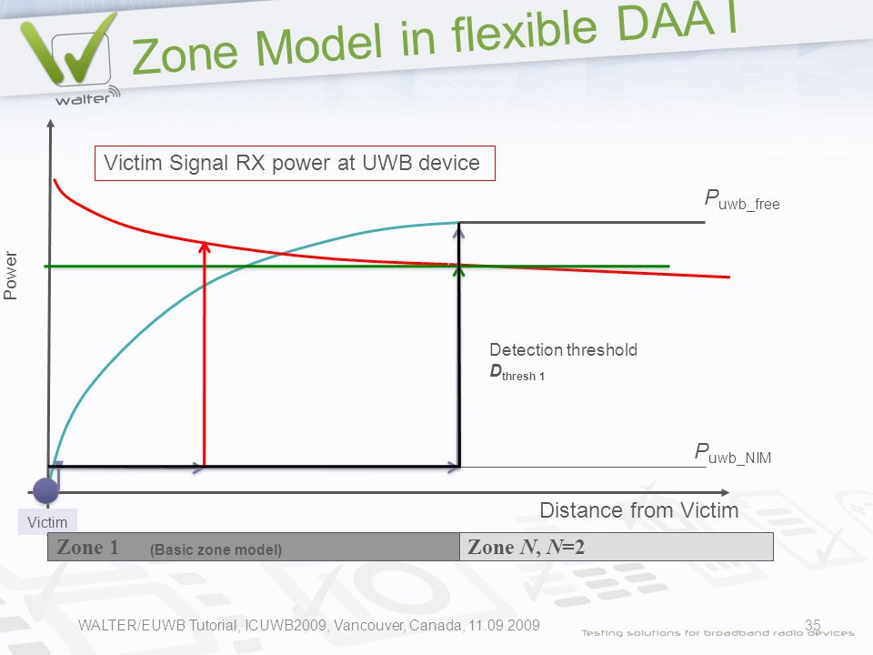 Zone Model in flexible DAA I 35 P uwb_free Distance from Victim P uwb_NIM Power Victim Victim Signal RX power at UWB device Detection threshold D thresh 1 Zone 1Zone N, N=2 (Basic zone model) WALTER/EUWB Tutorial, ICUWB2009, Vancouver, Canada, 11.09.2009