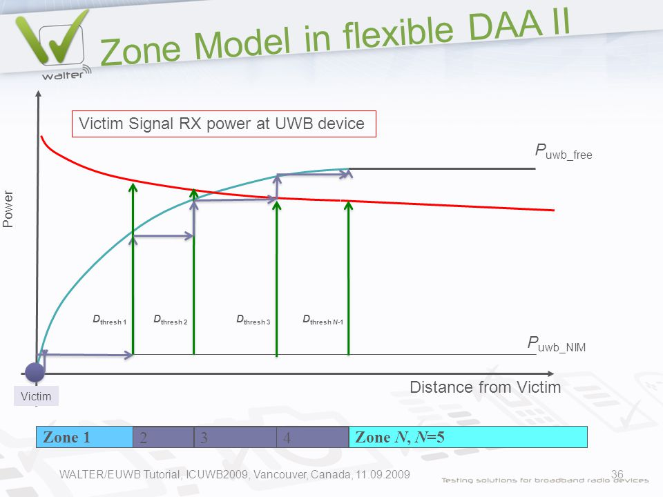 Zone Model in flexible DAA II 36 P uwb_free Distance from Victim P uwb_NIM Power Victim Victim Signal RX power at UWB device D thresh 1 Zone 1Zone N, N=5 234 D thresh 2 D thresh 3 D thresh N-1 WALTER/EUWB Tutorial, ICUWB2009, Vancouver, Canada, 11.09.2009