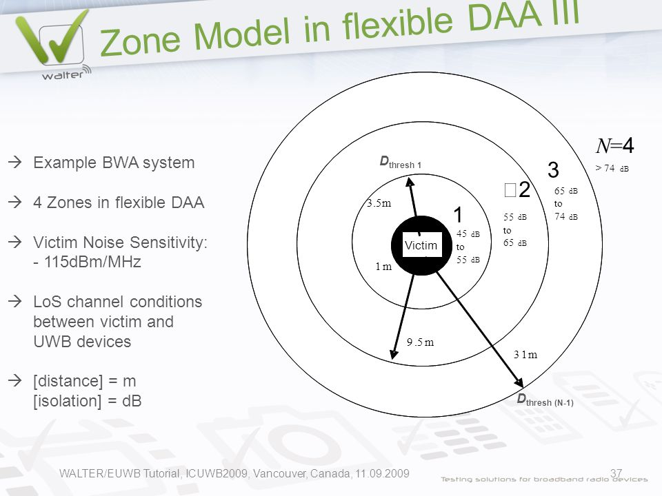 Zone Model in flexible DAA III 37 1 3 N=4N=4 2 3.5m 9.5m 31m Victim 1m 45 dB to 55 dB 55 dB to 65 dB 65 dB to 74 dB > 74 dB D thresh (N-1) D thresh 1  Example BWA system  4 Zones in flexible DAA  Victim Noise Sensitivity: - 115dBm/MHz  LoS channel conditions between victim and UWB devices  [distance] = m [isolation] = dB WALTER/EUWB Tutorial, ICUWB2009, Vancouver, Canada, 11.09.2009