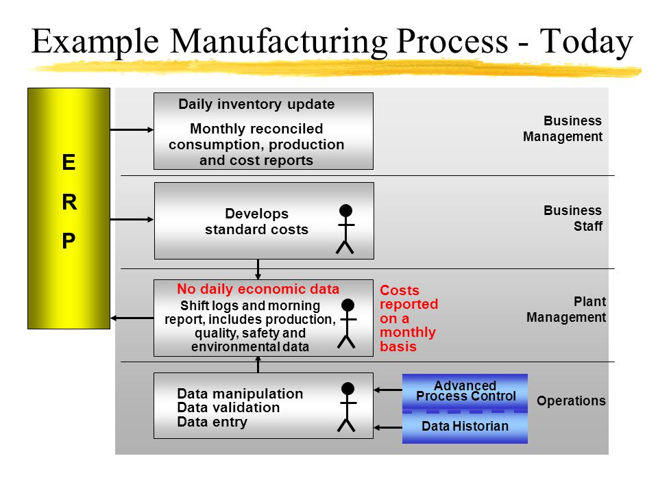 Example Manufacturing Process - Today Business Management Business Staff Plant Management Operations Data manipulation Data validation Data entry Shif