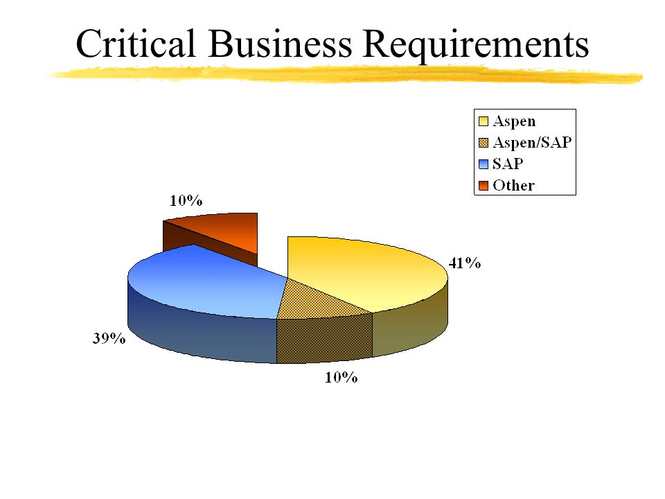 Critical Business Requirements