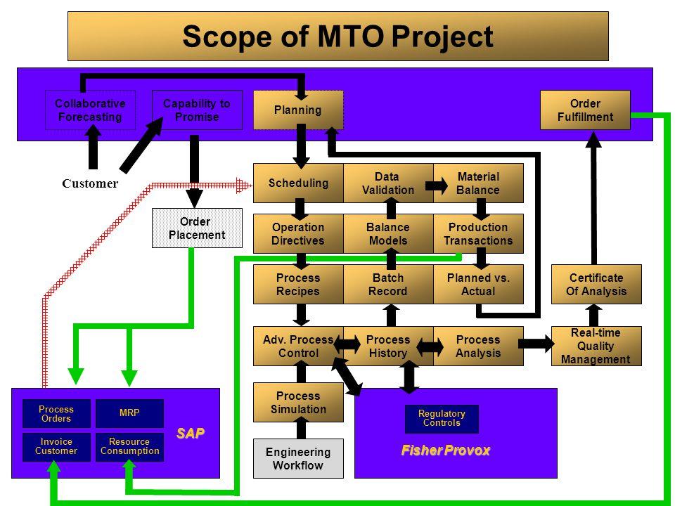 Fisher Provox Engineering Workflow Process Simulation Planning Production Transactions Balance Models Process History Data Validation Material Balance