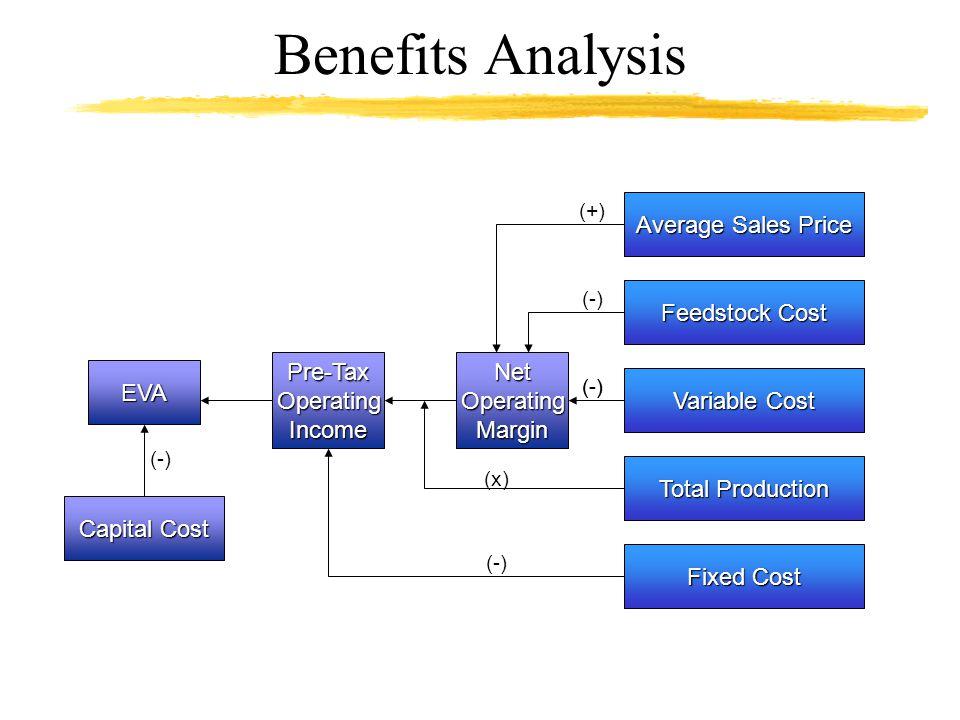 Benefits Analysis EVA Pre-TaxOperatingIncomeNetOperatingMargin Average Sales Price Feedstock Cost Variable Cost Total Production Fixed Cost Capital Co