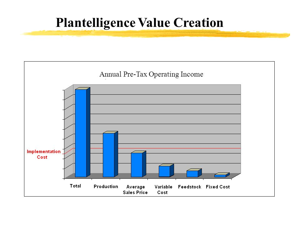 Plantelligence Value Creation Annual Pre-Tax Operating Income
