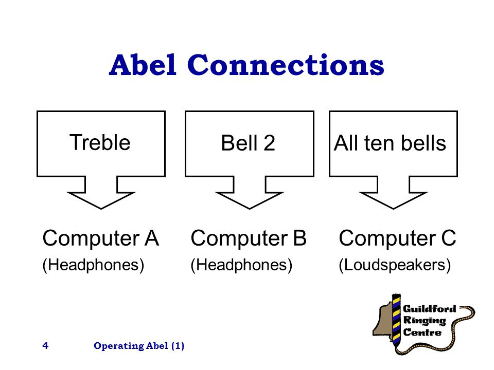 Operating Abel (1)5 Footswitches Need to be connected if required One per computer Footswitches connect to 'Small White Boxes' using the jack-plug leads One 'Small White Box' in each cupboard