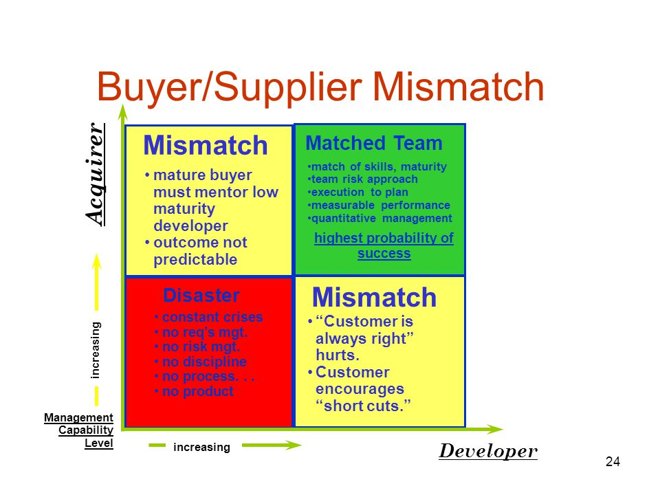 24 Buyer/Supplier Mismatch Management Capability Level Acquirer Developer Disaster Matched Team Mismatch mature buyer must mentor low maturity developer outcome not predictable match of skills, maturity team risk approach execution to plan measurable performance quantitative management highest probability of success constant crises no req's mgt.