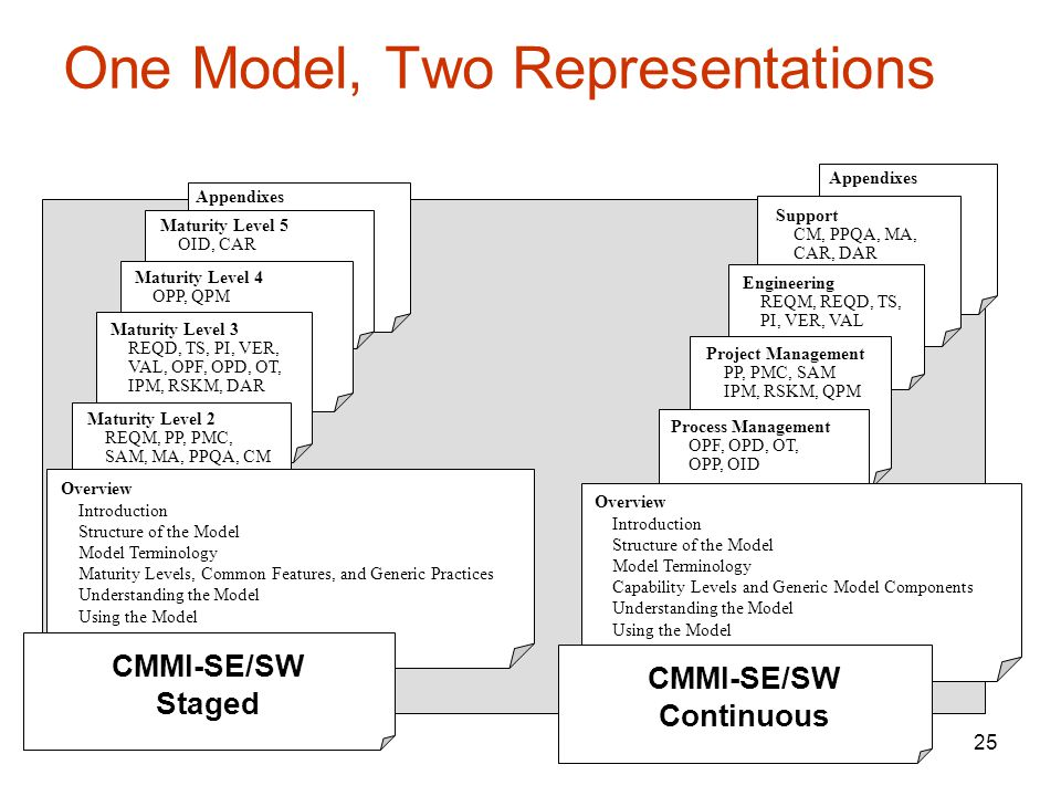 25 One Model, Two Representations Maturity Level 5 OID, CAR Maturity Level 4 OPP, QPM Maturity Level 3 REQD, TS, PI, VER, VAL, OPF, OPD, OT, IPM, RSKM, DAR Overview Introduction Structure of the Model Model Terminology Maturity Levels, Common Features, and Generic Practices Understanding the Model Using the Model Maturity Level 2 REQM, PP, PMC, SAM, MA, PPQA, CM Appendixes Engineering REQM, REQD, TS, PI, VER, VAL Project Management PP, PMC, SAM IPM, RSKM, QPM Process Management OPF, OPD, OT, OPP, OID Process Management PAs - Goals - Practices Support CM, PPQA, MA, CAR, DAR Appendixes CMMI-SE/SW Staged Overview Introduction Structure of the Model Model Terminology Capability Levels and Generic Model Components Understanding the Model Using the Model CMMI-SE/SW Continuous