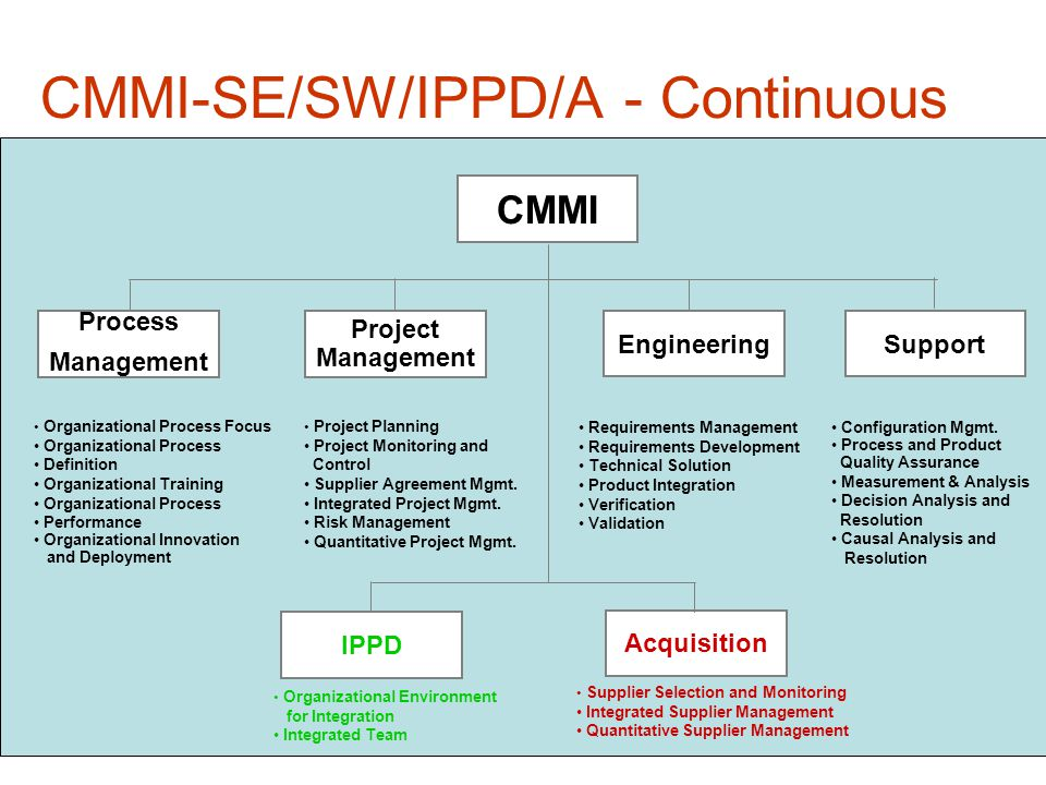 26 CMMI-SE/SW/IPPD/A - Continuous CMMI Engineering Support Process Management Project Management Organizational Process Focus Organizational Process Definition Organizational Training Organizational Process Performance Organizational Innovation and Deployment Project Planning Project Monitoring and Control Supplier Agreement Mgmt.