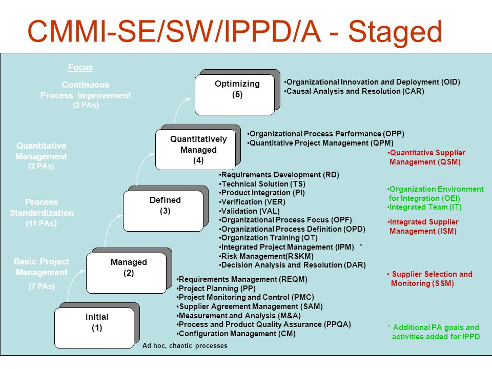 27 CMMI-SE/SW/IPPD/A - Staged Initial (1) Defined (3) Managed (2) Ad hoc, chaotic processes Quantitatively Managed (4) Optimizing (5) Process Standardization (11 PAs ) Continuous Process Improvement (2 PAs) Organization Environment for Integration (OEI) Integrated Team (IT) Supplier Selection and Monitoring (SSM) * Additional PA goals and activities added for IPPD Quantitative Supplier Management (QSM) Requirements Management (REQM) Project Planning (PP) Project Monitoring and Control (PMC) Supplier Agreement Management (SAM) Measurement and Analysis (M&A) Process and Product Quality Assurance (PPQA) Configuration Management (CM) Requirements Development (RD) Technical Solution (TS) Product Integration (PI) Verification (VER) Validation (VAL) Organizational Process Focus (OPF) Organizational Process Definition (OPD) Organization Training (OT) Integrated Project Management (IPM) * Risk Management(RSKM) Decision Analysis and Resolution (DAR) Organizational Process Performance (OPP) Quantitative Project Management (QPM) Organizational Innovation and Deployment (OID) Causal Analysis and Resolution (CAR) Integrated Supplier Management (ISM) Basic Project Management (7 PAs) Quantitative Management (2 PAs) Focus