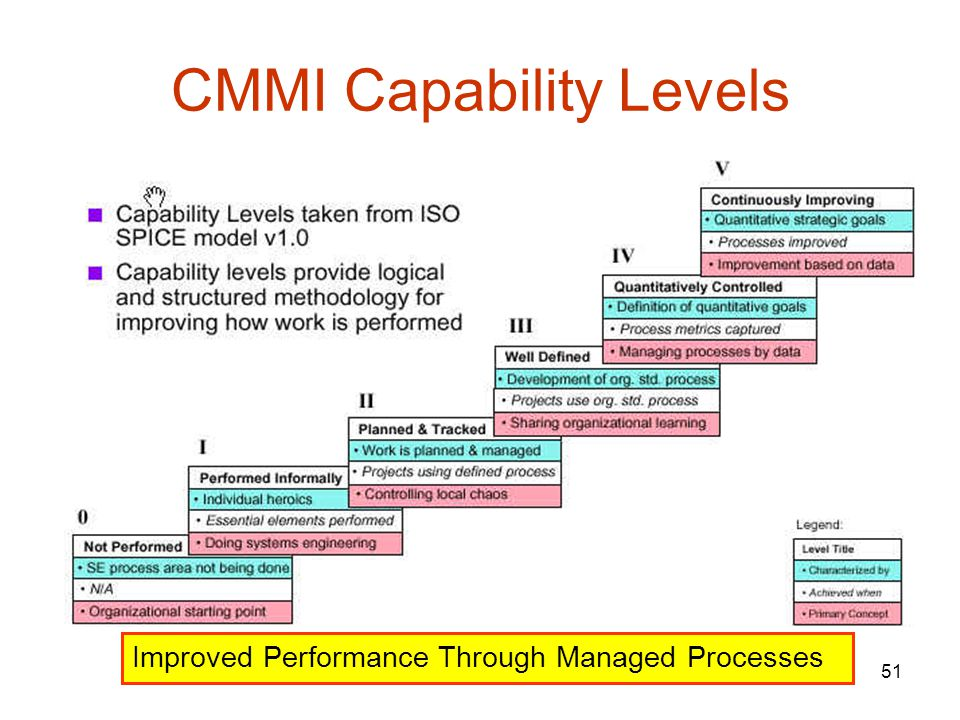 51 CMMI Capability Levels Improved Performance Through Managed Processes
