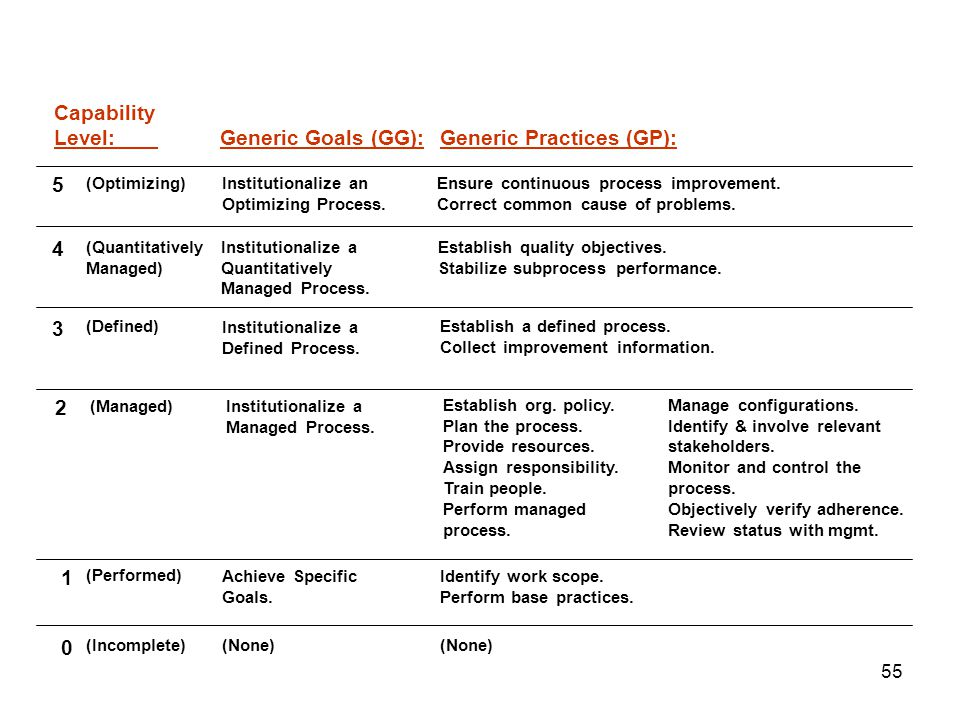 55 Achieve Specific Goals.Generic Goals (GG): Institutionalize a Defined Process.