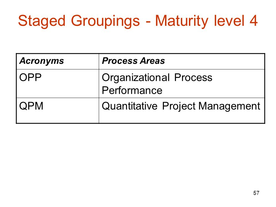57 Staged Groupings - Maturity level 4 AcronymsProcess Areas OPPOrganizational Process Performance QPMQuantitative Project Management