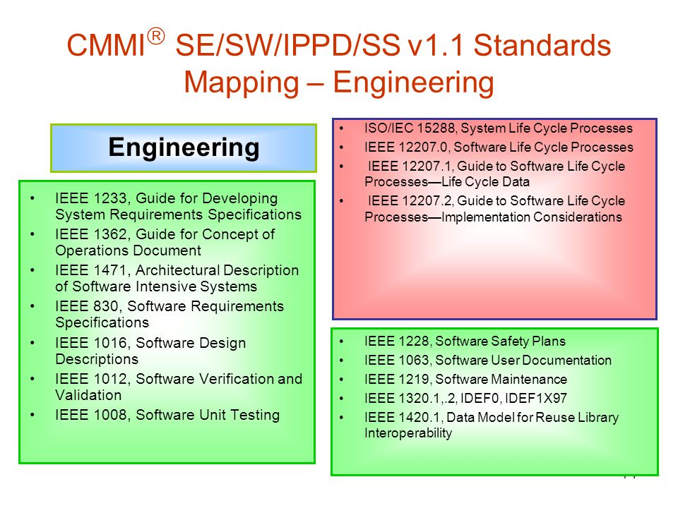 71 CMMI  SE/SW/IPPD/SS v1.1 Standards Mapping – Engineering  Engineering IEEE 1233, Guide for Developing System Requirements Specifications IEEE 1362, Guide for Concept of Operations Document IEEE 1471, Architectural Description of Software Intensive Systems IEEE 830, Software Requirements Specifications IEEE 1016, Software Design Descriptions IEEE 1012, Software Verification and Validation IEEE 1008, Software Unit Testing ISO/IEC 15288, System Life Cycle Processes IEEE 12207.0, Software Life Cycle Processes IEEE 12207.1, Guide to Software Life Cycle Processes—Life Cycle Data IEEE 12207.2, Guide to Software Life Cycle Processes—Implementation Considerations IEEE 1228, Software Safety Plans IEEE 1063, Software User Documentation IEEE 1219, Software Maintenance IEEE 1320.1,.2, IDEF0, IDEF1X97 IEEE 1420.1, Data Model for Reuse Library Interoperability