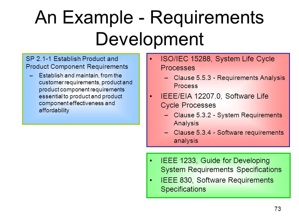 73 An Example - Requirements Development SP 2.1-1 Establish Product and Product Component Requirements –Establish and maintain, from the customer requirements, product and product component requirements essential to product and product component effectiveness and affordability ISO/IEC 15288, System Life Cycle Processes –Clause 5.5.3 - Requirements Analysis Process IEEE/EIA 12207.0, Software Life Cycle Processes –Clause 5.3.2 - System Requirements Analysis –Clause 5.3.4 - Software requirements analysis IEEE 1233, Guide for Developing System Requirements Specifications IEEE 830, Software Requirements Specifications