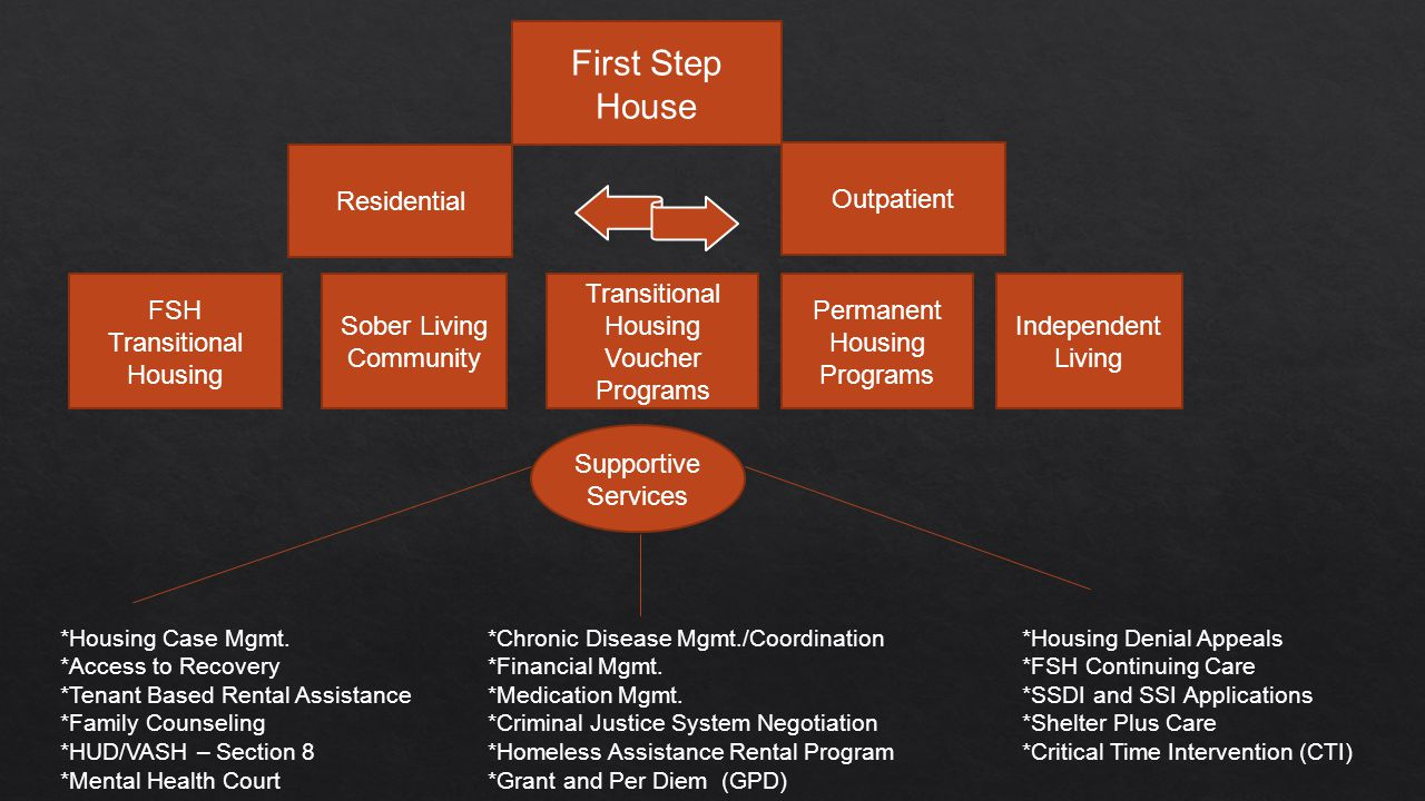 FSH Transitional Housing Residential First Step House Outpatient Permanent Housing Programs Sober Living Community Independent Living Transitional Housing Voucher Programs *Housing Case Mgmt.*Chronic Disease Mgmt./Coordination *Housing Denial Appeals *Access to Recovery *Financial Mgmt.