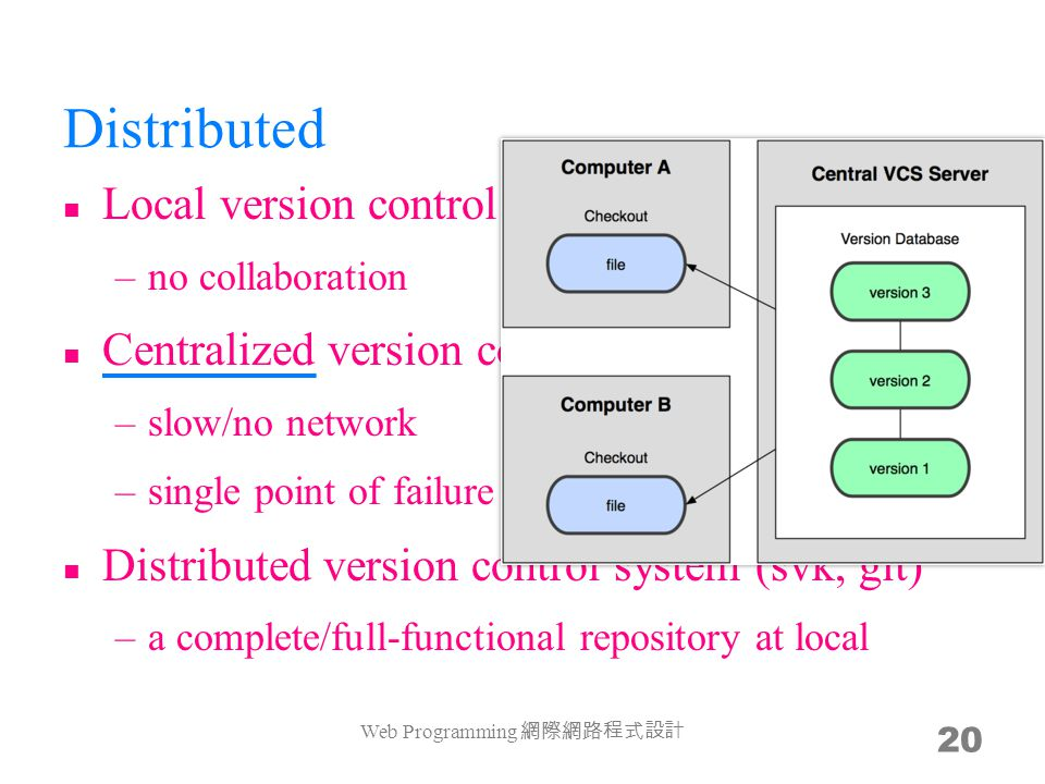 Distributed Web Programming 網際網路程式設計 20 Local version control system (rcs) –no collaboration Centralized version control system (cvs, svn) –slow/no ne