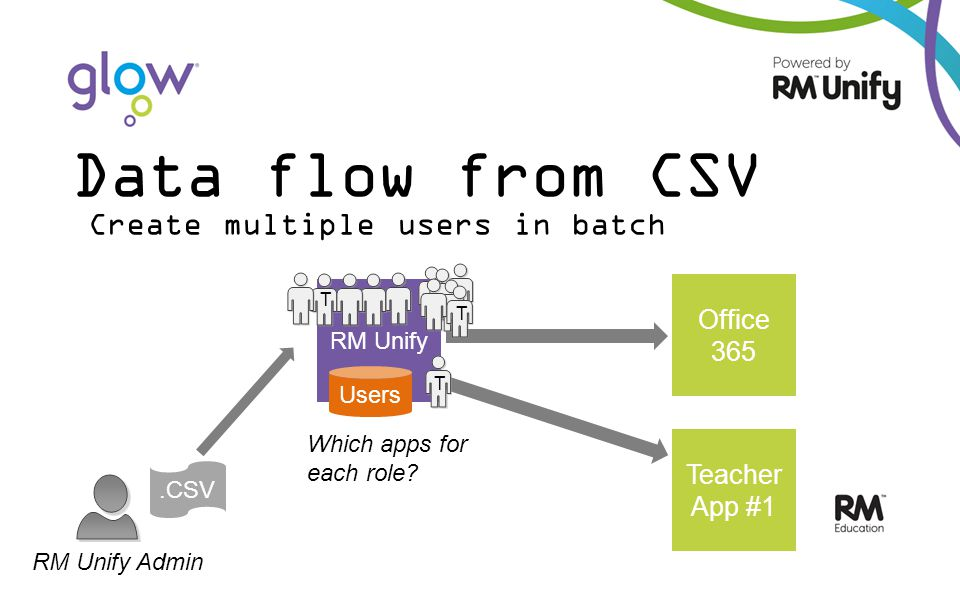 RM Unify Office 365 Teacher App #1 Data flow from CSV RM Unify Admin.CSV Users Create multiple users in batch T T T Which apps for each role?