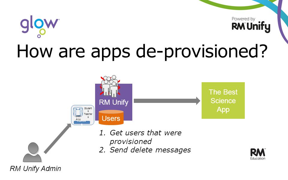 How are apps de-provisioned.