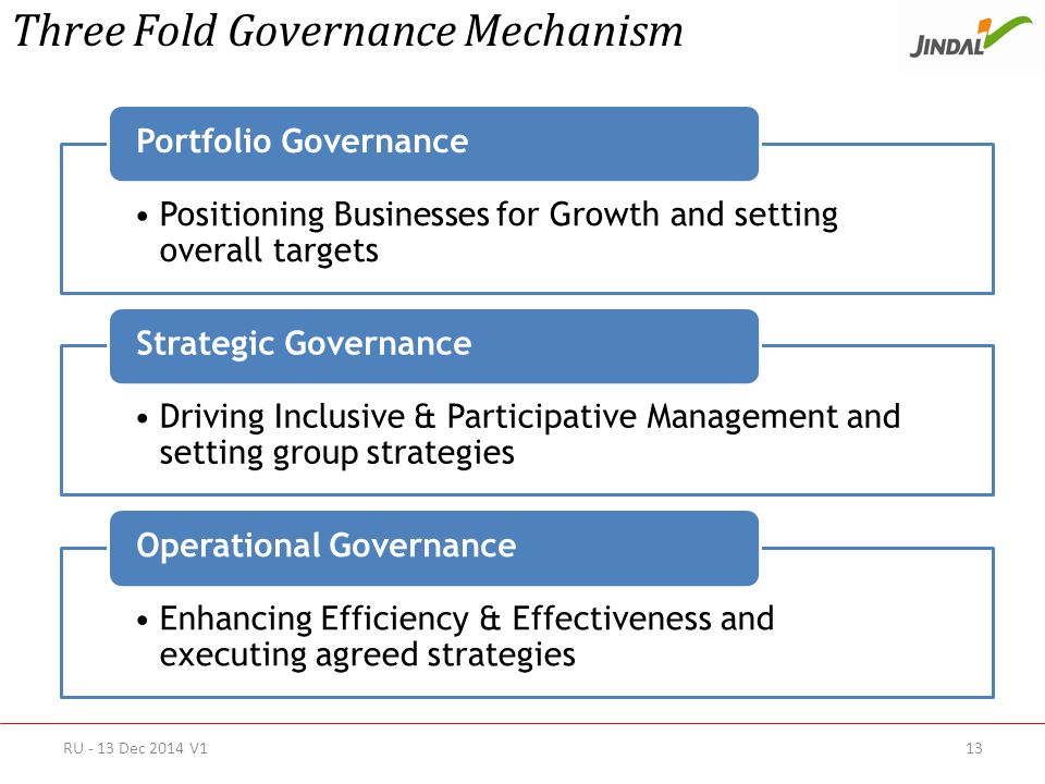 Positioning Businesses for Growth and setting overall targets Portfolio Governance Driving Inclusive & Participative Management and setting group strategies Strategic Governance Enhancing Efficiency & Effectiveness and executing agreed strategies Operational Governance Three Fold Governance Mechanism RU - 13 Dec 2014 V113