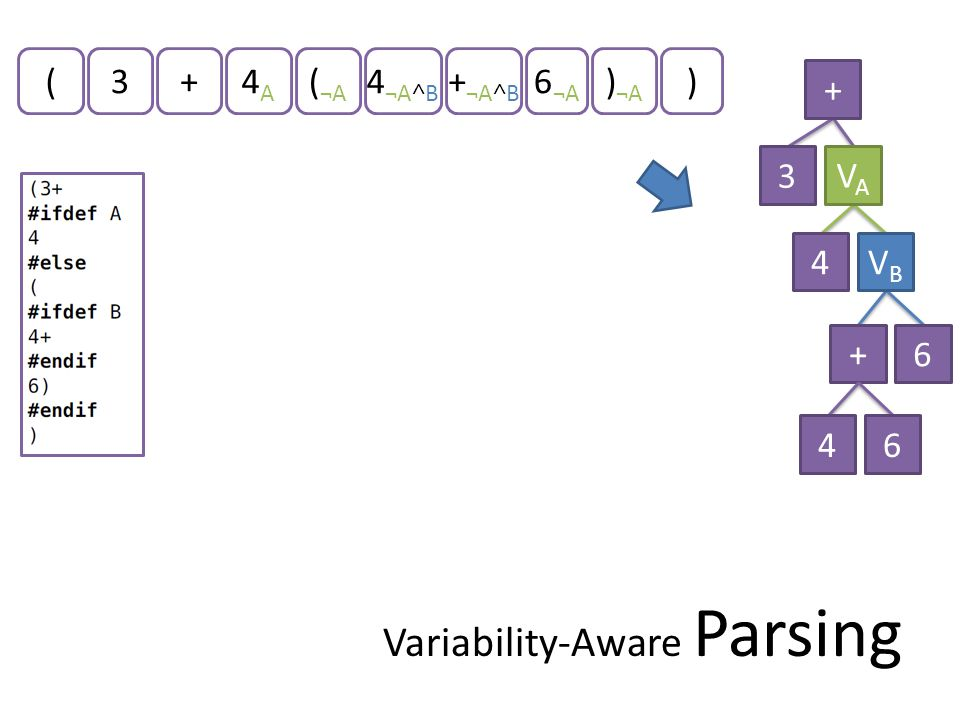 3+4A4A 4 ¬A˄B + ¬A˄B 6 ¬A + 3 VAVA + 4 6 VBVB Variability-Aware Parsing (( ¬A ) ¬A ) 46