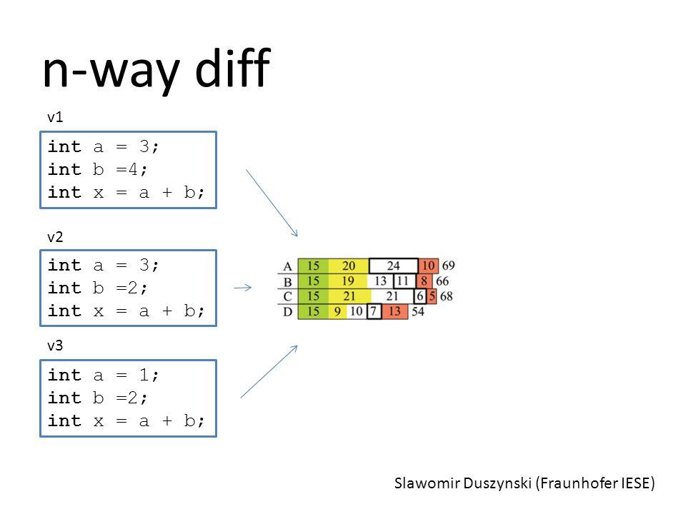 n-way diff Slawomir Duszynski (Fraunhofer IESE) int a = 3; int b =4; int x = a + b; int a = 3; int b =2; int x = a + b; int a = 1; int b =2; int x = a + b; v1 v2 v3