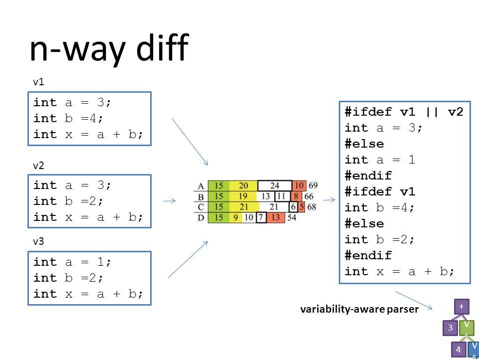 n-way diff int a = 3; int b =4; int x = a + b; int a = 3; int b =2; int x = a + b; int a = 1; int b =2; int x = a + b; #ifdef v1 || v2 int a = 3; #else int a = 1 #endif #ifdef v1 int b =4; #else int b =2; #endif int x = a + b; v1 v2 v3 variability-aware parser + 3 VAVA + 4 6 VBVB 46