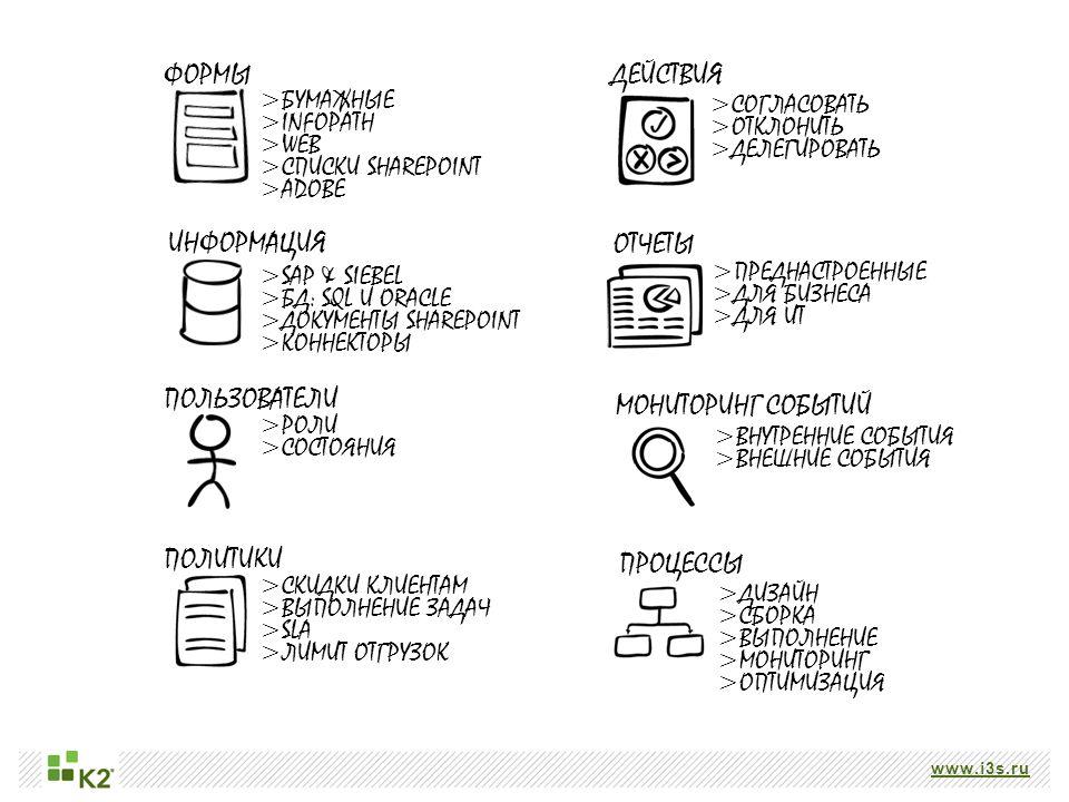 www.i3s.ru ФОРМЫ > БУМАЖНЫЕ > INFOPATH > WEB > СПИСКИ SHAREPOINT > ADOBE > SAP & SIEBEL > БД: SQL И ORACLE > ДОКУМЕНТЫ SHAREPOINT > КОННЕКТОРЫ ИНФОРМАЦИЯ > РОЛИ > СОСТОЯНИЯ ПОЛЬЗОВАТЕЛИ ПОЛИТИКИ > СКИДКИ КЛИЕНТАМ > ВЫПОЛНЕНИЕ ЗАДАЧ > SLA > ЛИМИТ ОТГРУЗОК ДЕЙСТВИЯ > СОГЛАСОВАТЬ > ОТКЛОНИТЬ > ДЕЛЕГИРОВАТЬ ОТЧЕТЫ > ПРЕДНАСТРОЕННЫЕ > ДЛЯ БИЗНЕСА > ДЛЯ ИТ МОНИТОРИНГ СОБЫТИЙ > ВНУТРЕННИЕ СОБЫТИЯ > ВНЕШНИЕ СОБЫТИЯ ПРОЦЕССЫ > ДИЗАЙН > СБОРКА > ВЫПОЛНЕНИЕ > МОНИТОРИНГ > ОПТИМИЗАЦИЯ