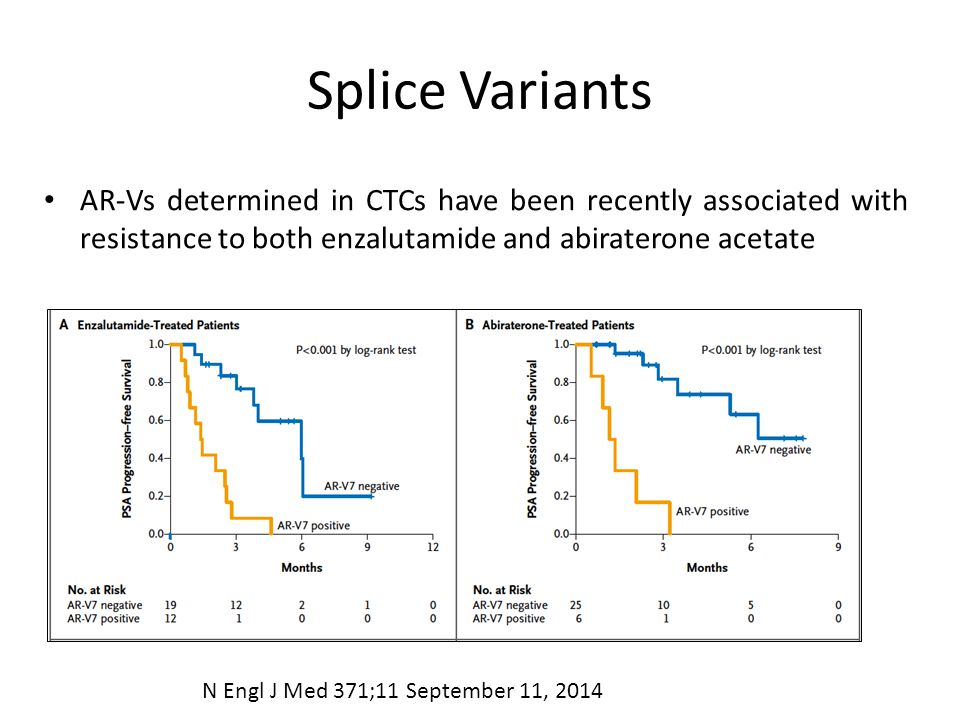 Splice Variants AR-Vs determined in CTCs have been recently associated with resistance to both enzalutamide and abiraterone acetate N Engl J Med 371;1