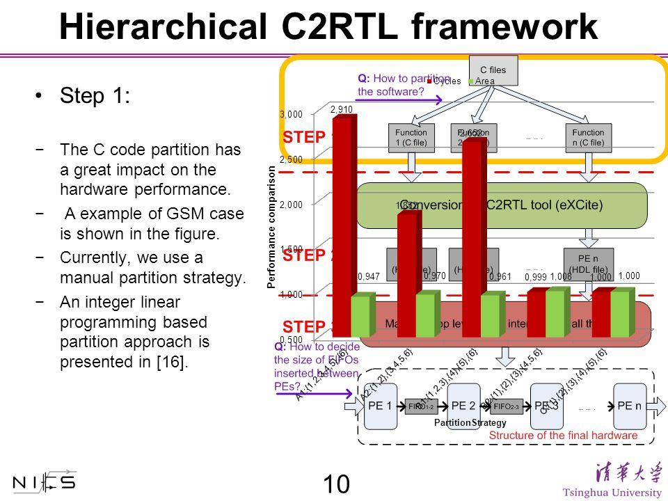 Hierarchical C2RTL framework Step 1: −The C code partition has a great impact on the hardware performance.