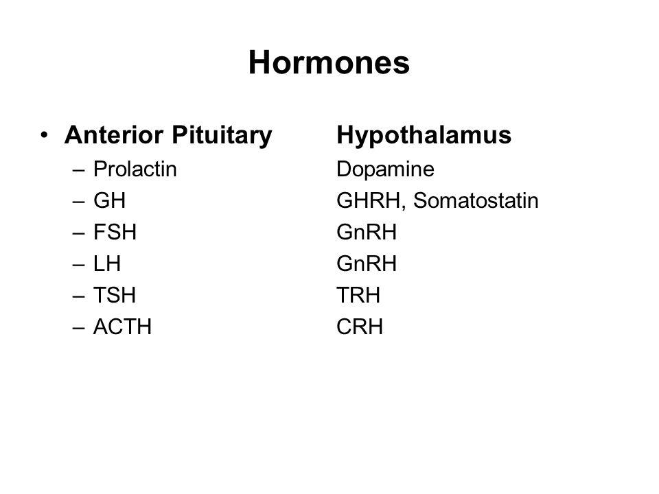 Hormones Anterior PituitaryHypothalamus –ProlactinDopamine –GHGHRH, Somatostatin –FSHGnRH –LHGnRH –TSHTRH –ACTHCRH