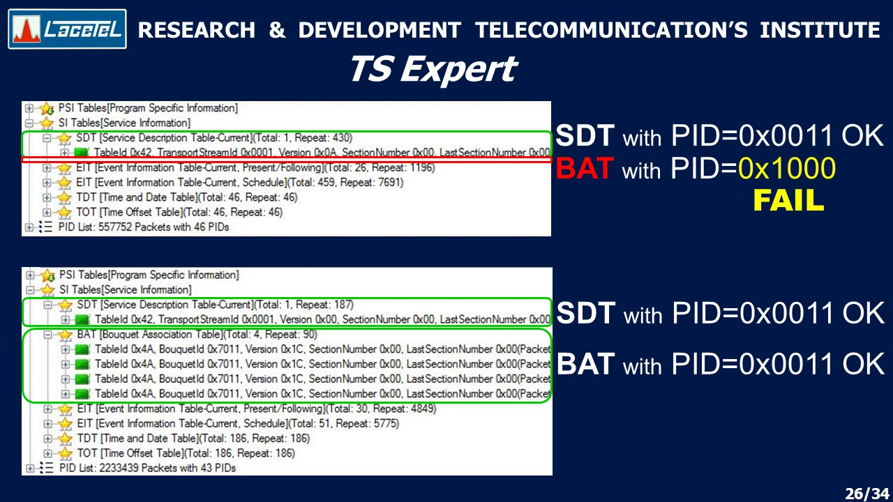 RESEARCH & DEVELOPMENT TELECOMMUNICATION'S INSTITUTE TS Expert SDT with PID=0x0011 OK BAT with PID=0x1000 FAIL SDT with PID=0x0011 OK BAT with PID=0x0011 OK 26/34