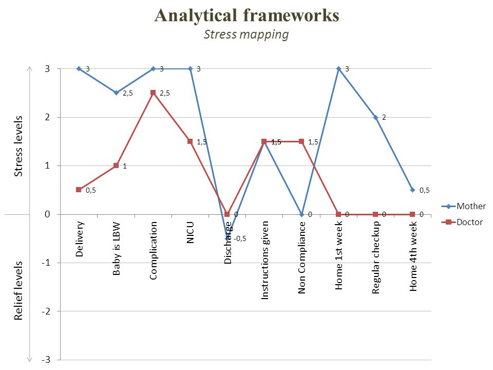 Analytical frameworks Stress mapping Stress levels Relief levels