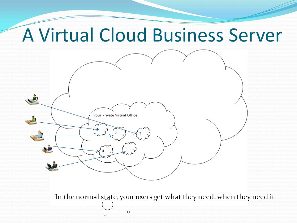 A Virtual Cloud Business Server Your Private Virtual Office 2 3 5 4 1 In the normal state, your users get what they need, when they need it