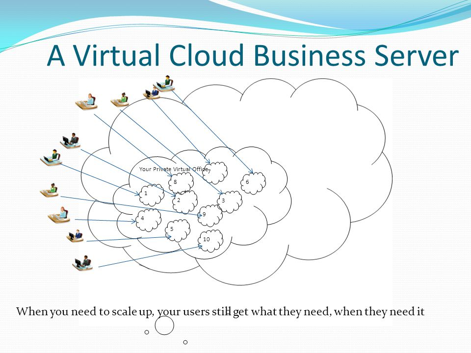 A Virtual Cloud Business Server When you need to scale up, your users still get what they need, when they need it Your Private Virtual Office 2 3 5 4
