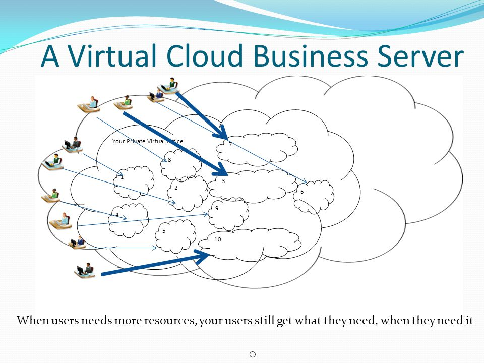 A Virtual Cloud Business Server When users needs more resources, your users still get what they need, when they need it Your Private Virtual Office 2 3 5 4 1 8 7 6 9 10