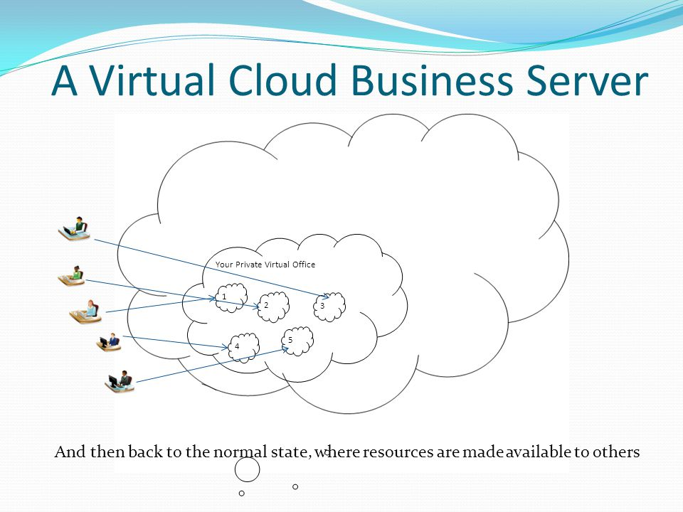 A Virtual Cloud Business Server Your Private Virtual Office 2 3 5 4 1 And then back to the normal state, where resources are made available to others