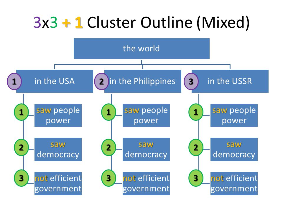 + 1 3x3 + 1 Cluster Outline (Mixed) the world in the USA saw saw people power saw saw democracy not not efficient government in the Philippines saw sa
