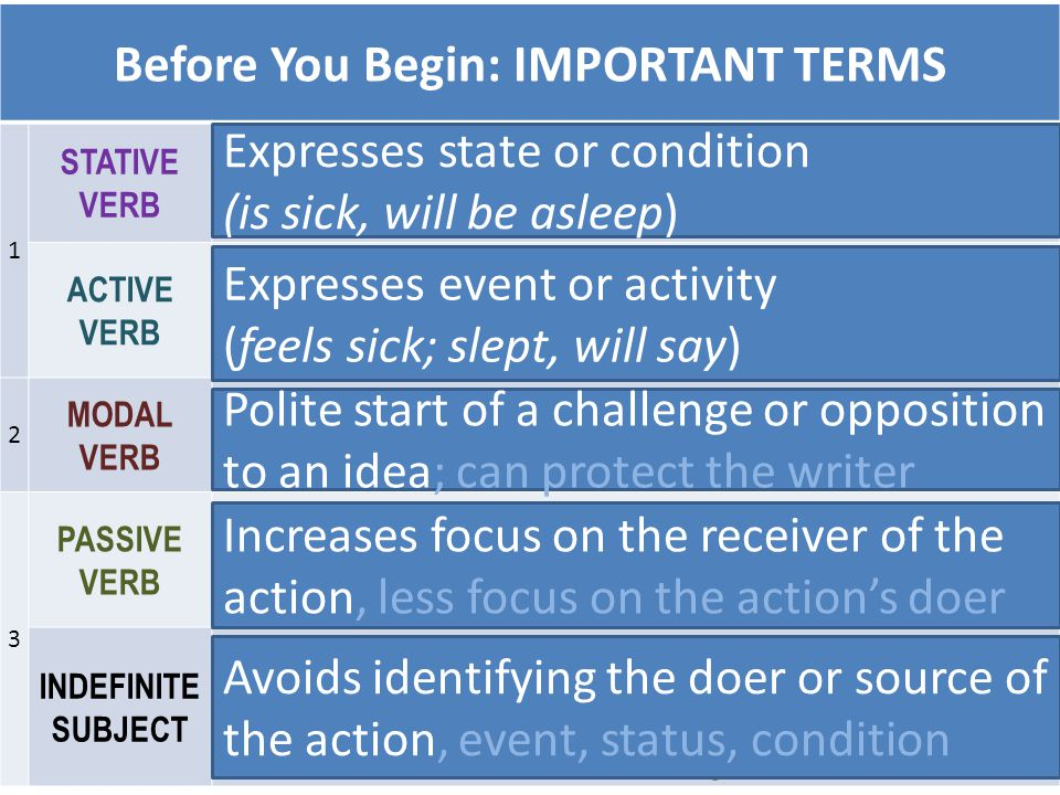 Before You Begin: IMPORTANT TERMS 1 STATIVE VERB is, are, was, were, will be ACTIVE VERB know, run, feel, go, write, sleep, say, claim 2 MODAL VERB ca