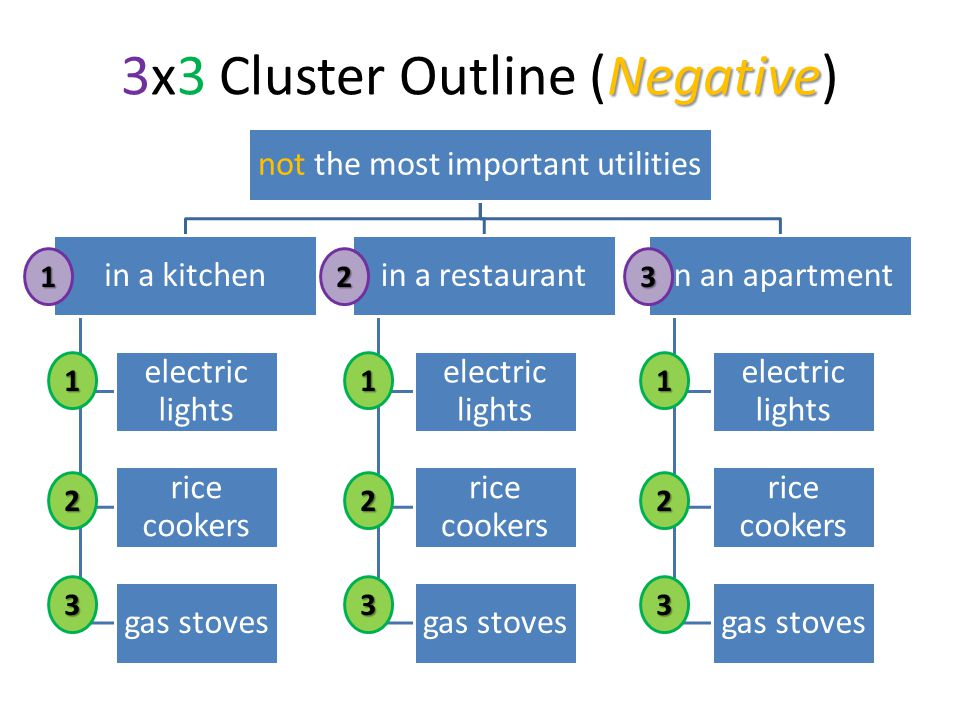 Negative 3x3 Cluster Outline (Negative) not the most important utilities in a kitchen electric lights rice cookers gas stoves in a restaurant electric lights rice cookers gas stoves in an apartment electric lights rice cookers gas stoves1 2 3 123 1 2 3 1 2 3