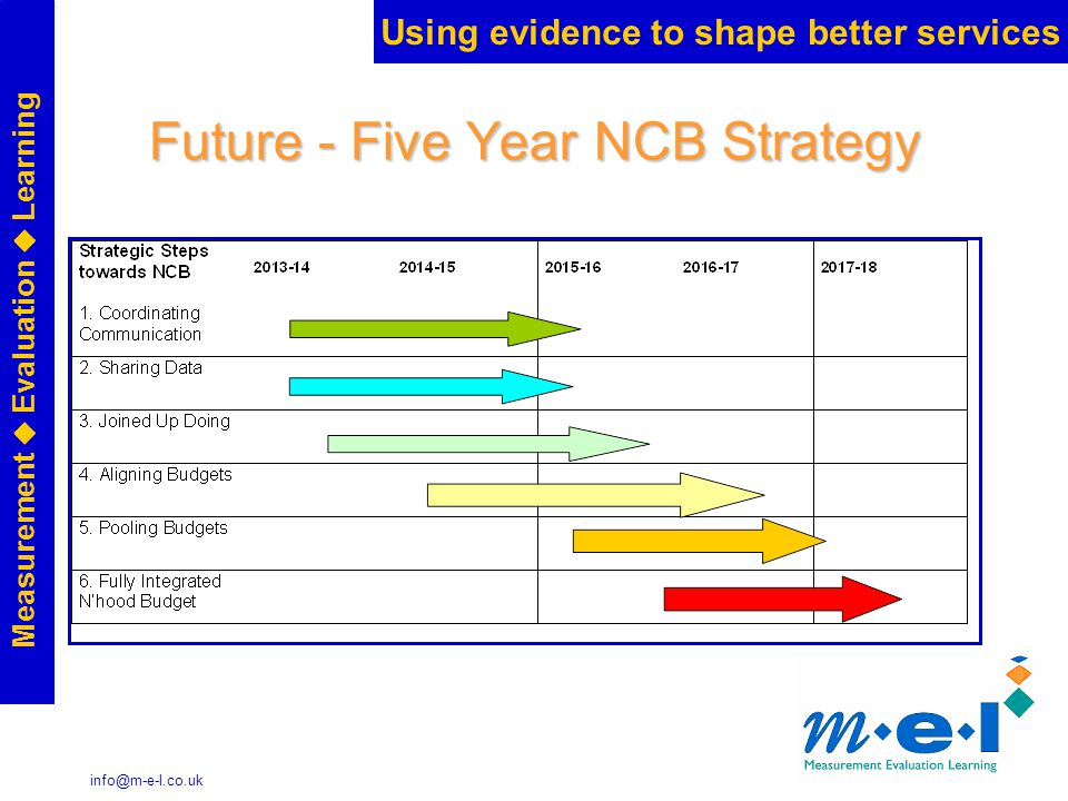 Using evidence to shape better services Measurement  Evaluation  Learning info@m-e-l.co.uk Future - Five Year NCB Strategy