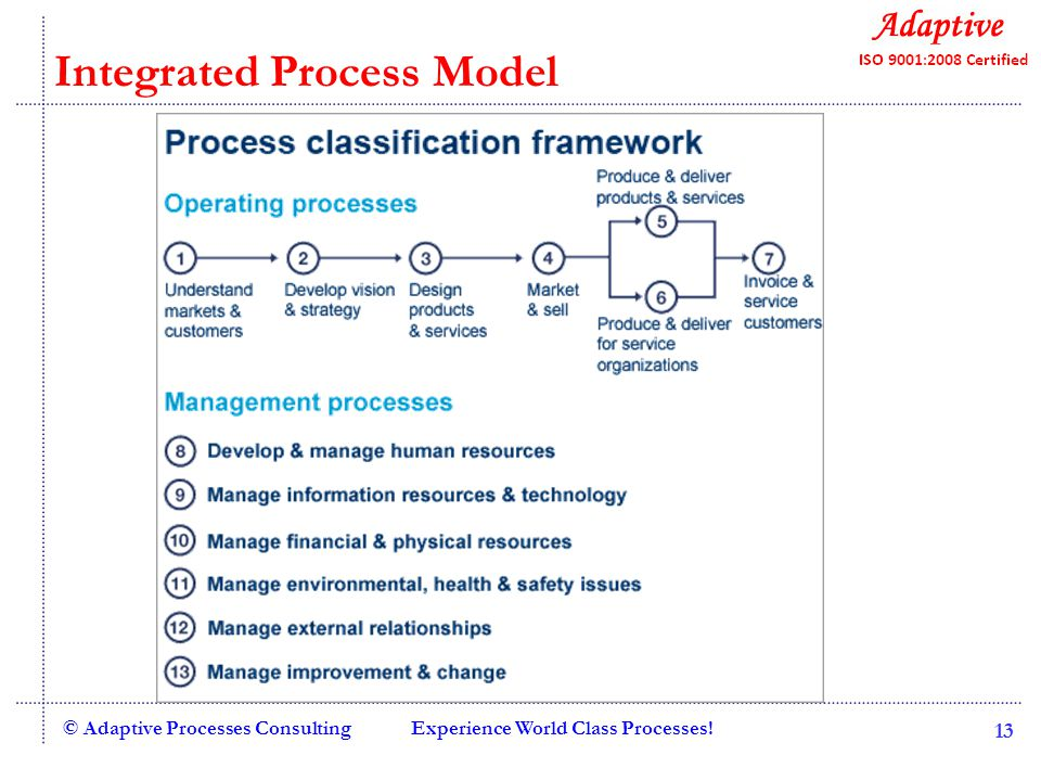 Experience World Class Processes!© Adaptive Processes Consulting 13 Integrated Process Model