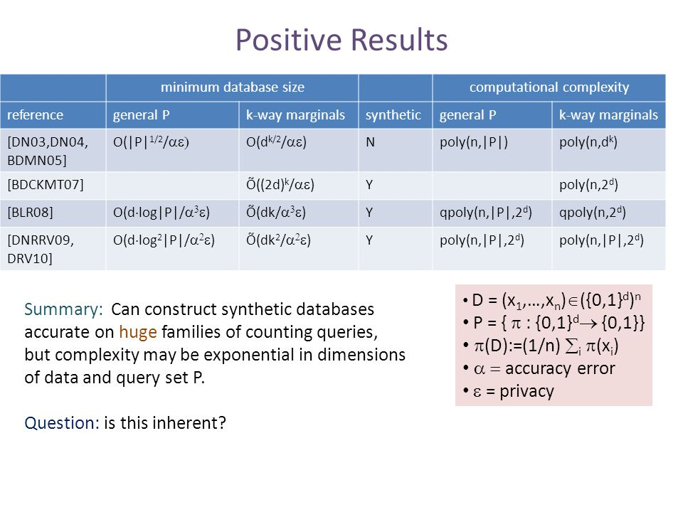 Positive Results minimum database sizecomputational complexity referencegeneral Pk-way marginalssyntheticgeneral Pk-way marginals [DN03,DN04, BDMN05] O(|P| 1/2 /  O(d k/2 /  ) Npoly(n,|P|)poly(n,d k ) [BDCKMT07] Õ((2d) k /  ) Ypoly(n,2 d ) [BLR08] O(d  log|P|/    )Õ(dk/    ) Yqpoly(n,|P|,2 d )qpoly(n,2 d ) [DNRRV09, DRV10] O(d  log 2 |P|/    )Õ(dk 2 /    ) Ypoly(n,|P|,2 d ) D = (x 1,…,x n )  ({0,1} d ) n P = {  : {0,1} d  {0,1}}  (D):=(1/n)  i  (x i )  accuracy error  = privacy Summary: Can construct synthetic databases accurate on huge families of counting queries, but complexity may be exponential in dimensions of data and query set P.