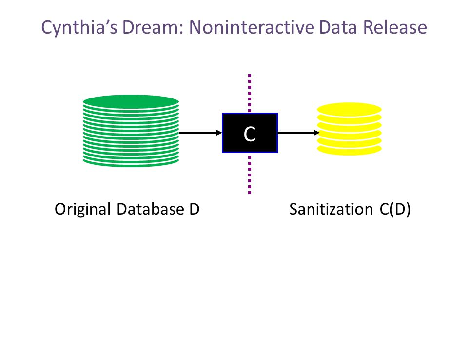 Cynthia's Dream: Noninteractive Data Release Original Database DSanitization C(D) C