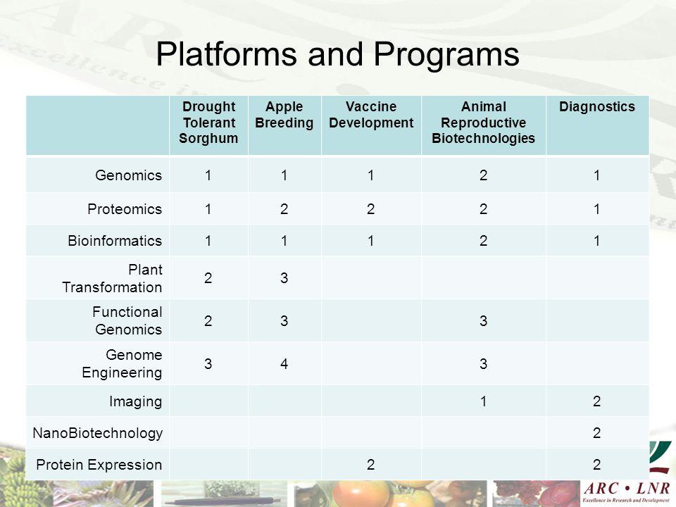 Platforms and Programs Drought Tolerant Sorghum Apple Breeding Vaccine Development Animal Reproductive Biotechnologies Diagnostics Genomics11121 Prote